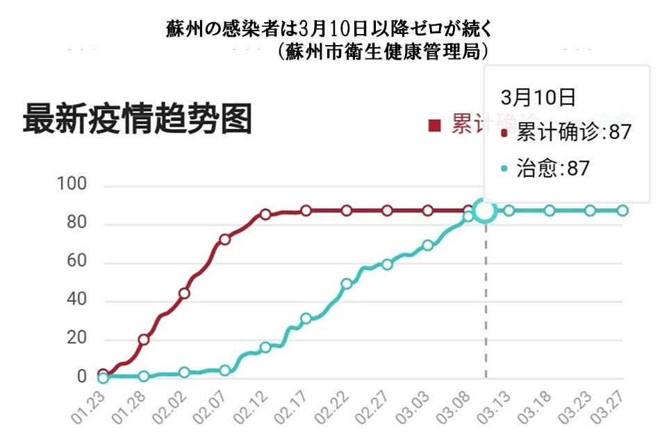 蘇州市新型コロナウィルス感染者数